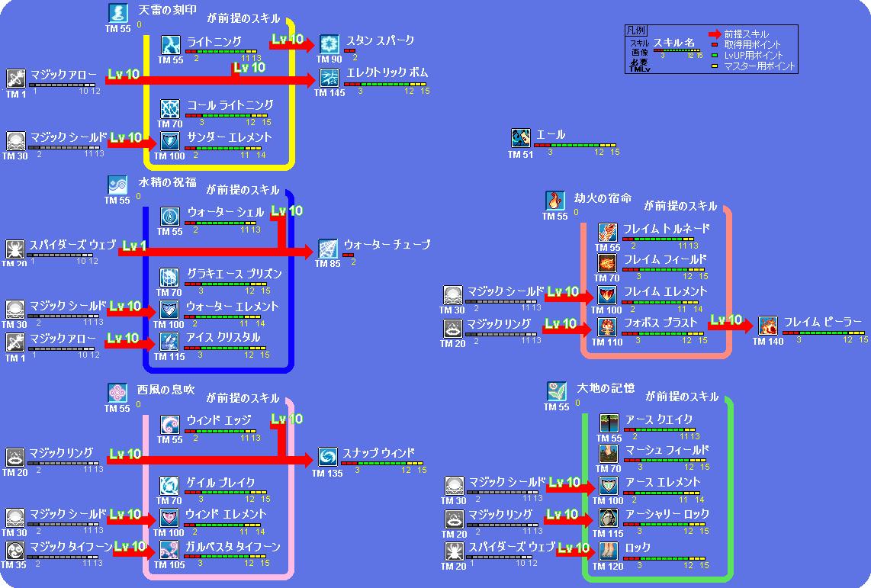 bard_skill_tree_100512.png
